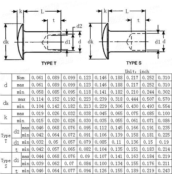 ANSI/ASME B 18.7-2001 Oval head semi-tubular rivets