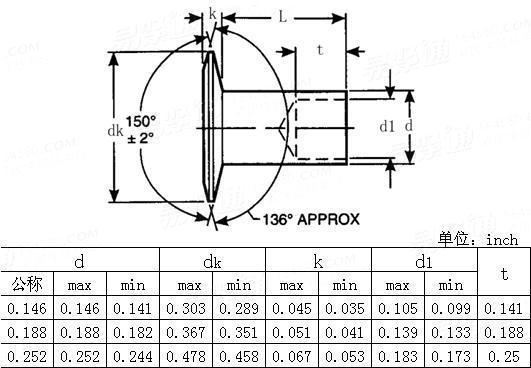 ANSI/ASME B 18.7 - 2001 150 degree flat countersunk head semi-tubular rivets