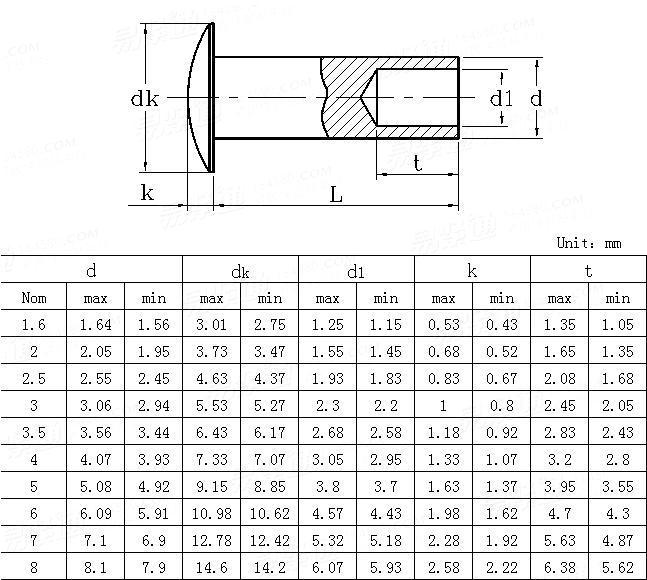 ASME/ANSI B 18.7.1M-1984(R2012) Metric General Purpose Semi-tubular Rivets