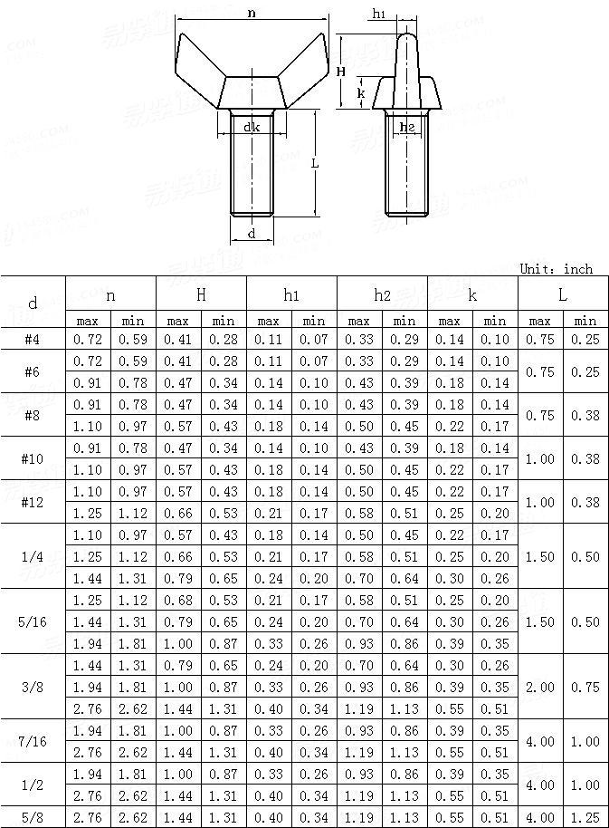 ANSI/ASME B 18.17-1983 Wing screws -square wing