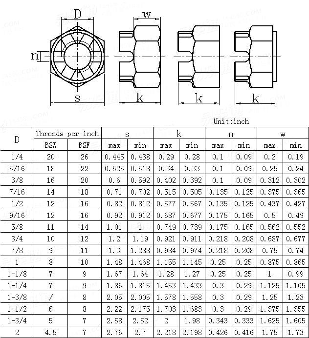 BS  1083-1965 Hexagon slotted and castle nuts