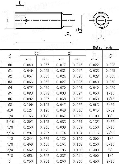 BS  2470-1973 Hexagon socket cheese head  screws -unified thread