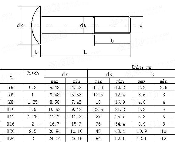 BS  4933-1973 Metric cup head bolts