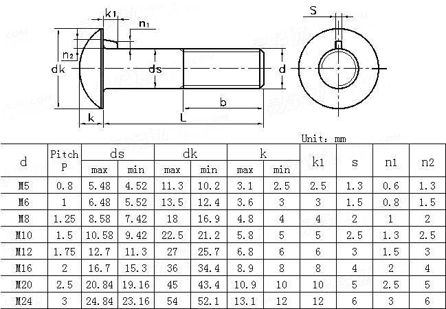 BS  4933-1973 Metric cup head nibbed bolts