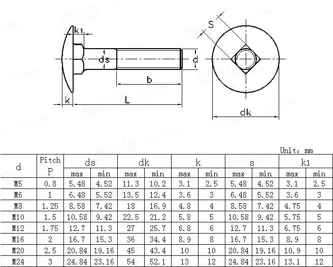 BS  4933-1973 Metric cup square bolts
