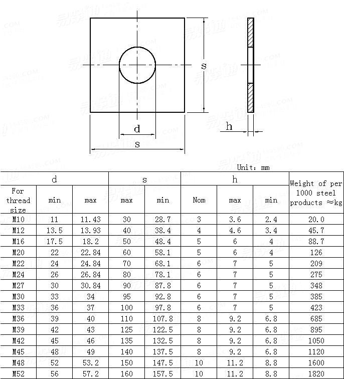 DIN  436-1990 Square washers for use in timber constructions