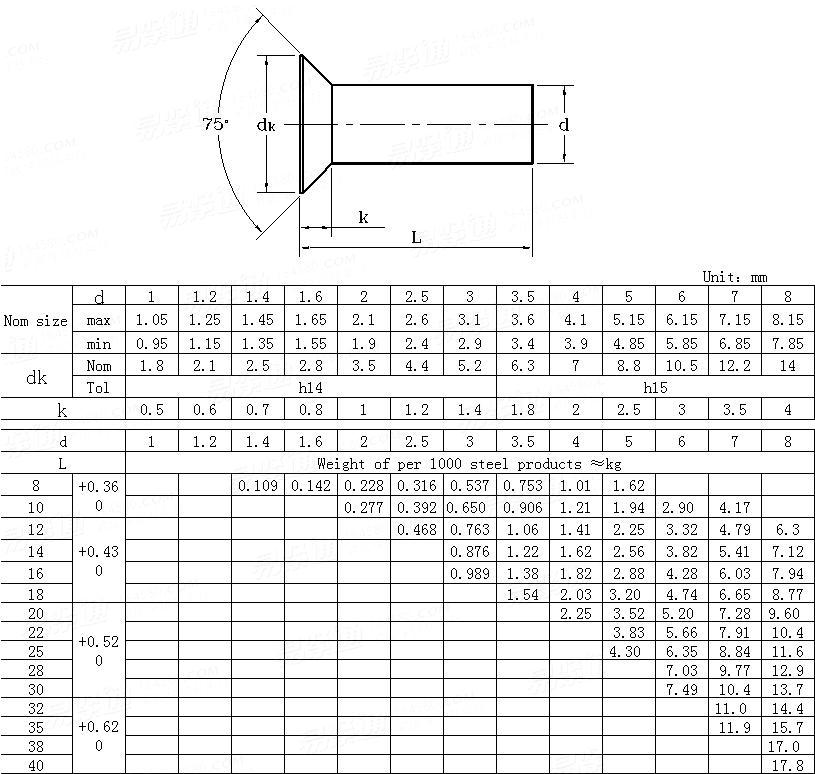 DIN  661-1993 Countersunk head rivets(with nominal diameters from 1 to 8 mm)