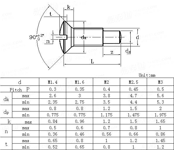 DIN  924-1986 Slotted raised countersunk head screws with full dog point