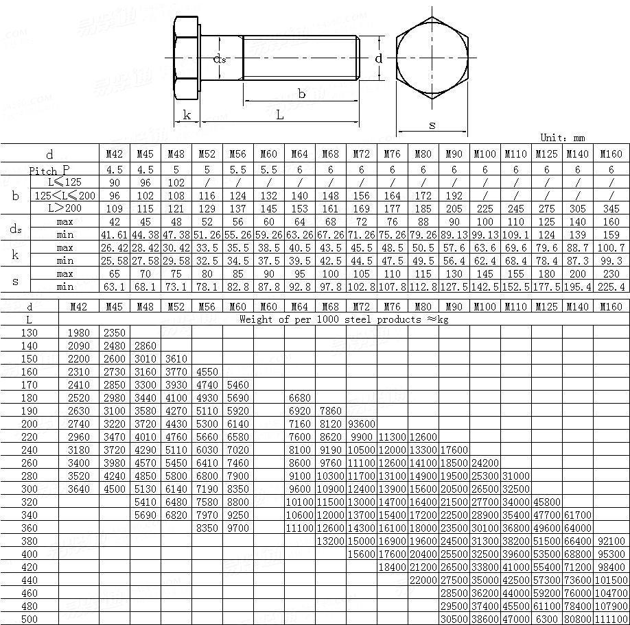 Din 931 2 1987hexagon Head Bolts Metric Thread M42 To M160