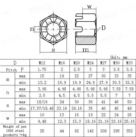 DIN  935-3-1987 Hexagon slotted nuts with metric coarse pitch thread product grade C