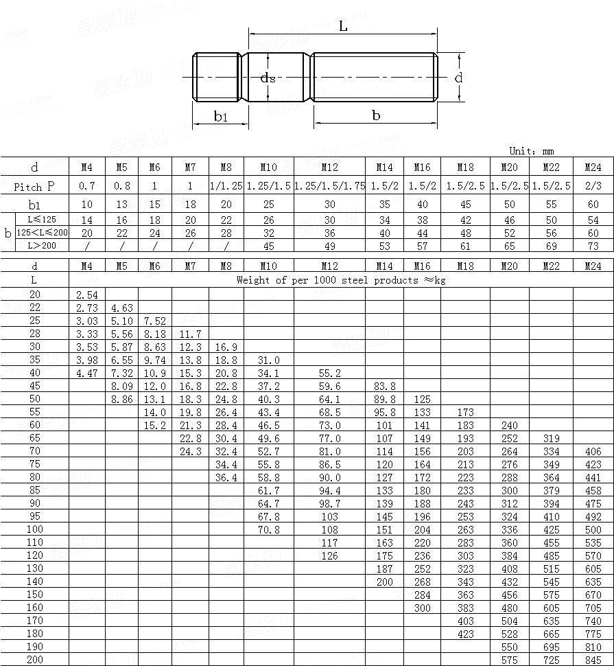 DIN  940-1995 Studs - Metal end ≈ 2.5d