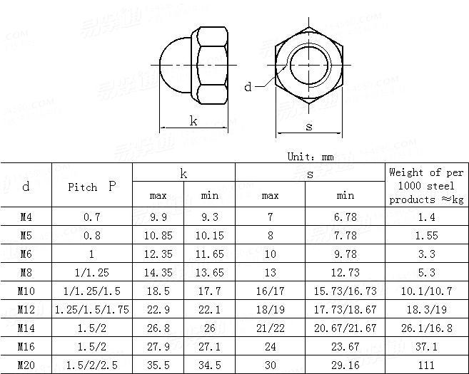 DIN  986-1987 Prevailing torque type hexagon domed cap nuts with non-metallic insert