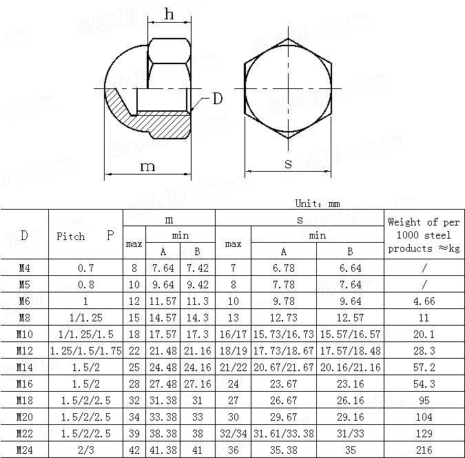 DIN  1587-1987(GB802) Hexagon domed cap nuts