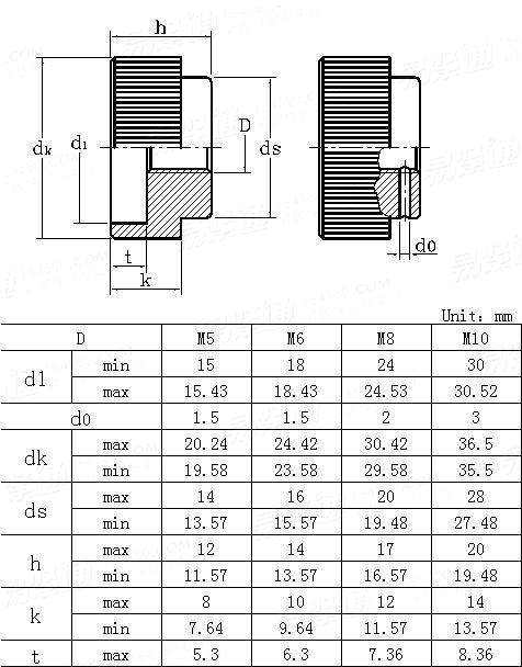 DIN  6303-2006 Knurled nuts