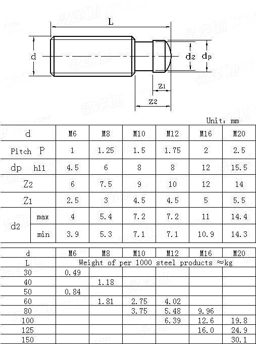 DIN  6332-1981 Grub screws with thrust point