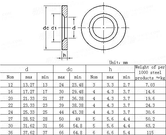 DIN  6916-1989 Round washers for high-tensile structural bolting