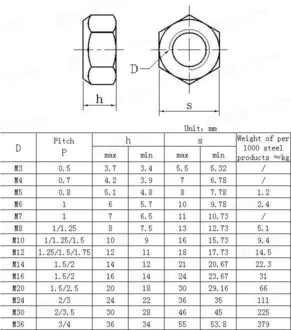 DIN  6925-1987 Prevailing torque type all-metal hexagon nuts