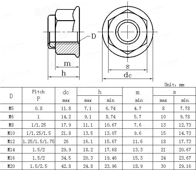 DIN  6926-1983 Prevailing torque type hexagon nuts with flange and with non-metallic insert
