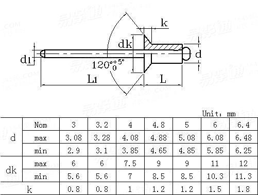 DIN  7337 (B) - 1991 Break manderl blind rivets ,countersunk head