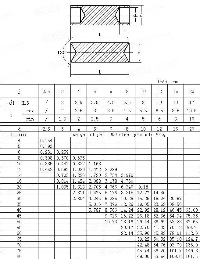 DIN  7341-1977 Rivet pins
