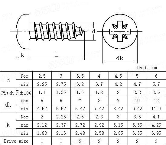 DIN  7505-1986 Particle board screws with cross recess type Z,pan head