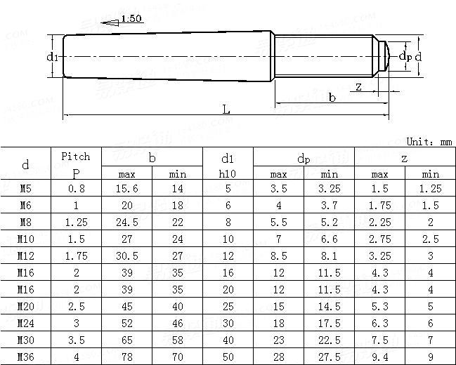 DIN  7977-1986 Taper pins with external thread