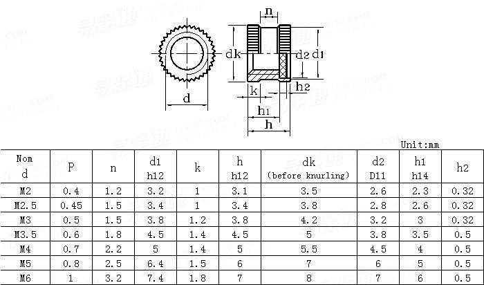 DIN  16903 (F) - 1991 Closed Insert Nuts With Disk For Plastics Mouldings - Round Without Shoulder - Type F
