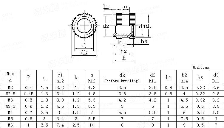 DIN  16903 (H) - 1991 Closed Insert Nuts With Disk For Plastics Mouldings-round With Shoulder - Type H