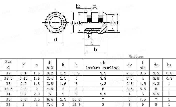 DIN  16903-1991 Closed insert nuts for plastics mouldings-round without shoulder