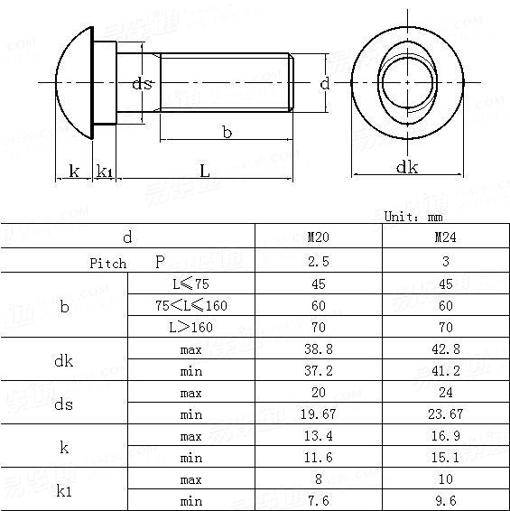 DIN  21547-1988 Cup head bolts with oval shoulder for mine support