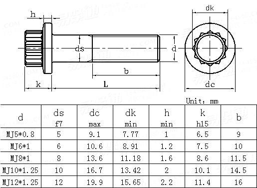 DIN  65438 - 1993 Aerospace; Bihexagonal Head Bolts, Close Tolerance, With Mj-thread, Short Thread Length, In Titanium Alloy; Nominal Tensile Strength 1100 Mpa, For Temperatures Up To 315 °c