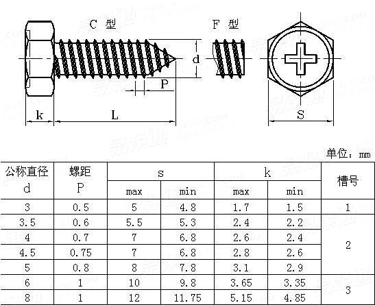 JIS B 1123 - 1996 Cross Recessed Hexagon Head Tapping Screws