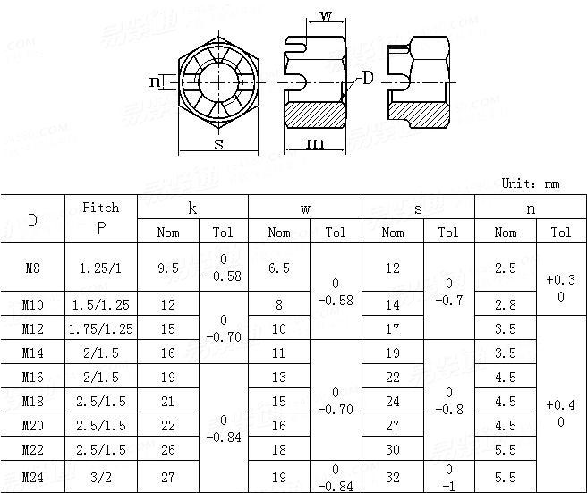 JIS B 1170-2011 Small hexagon slotted and castle thin nuts