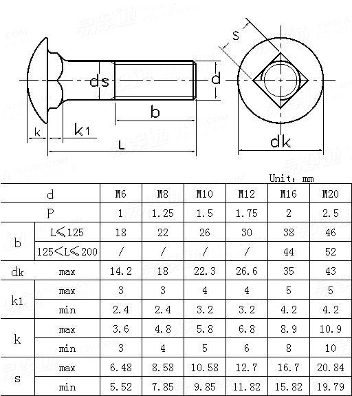 JIS B 1171-2001 Round head bolts with short square neck