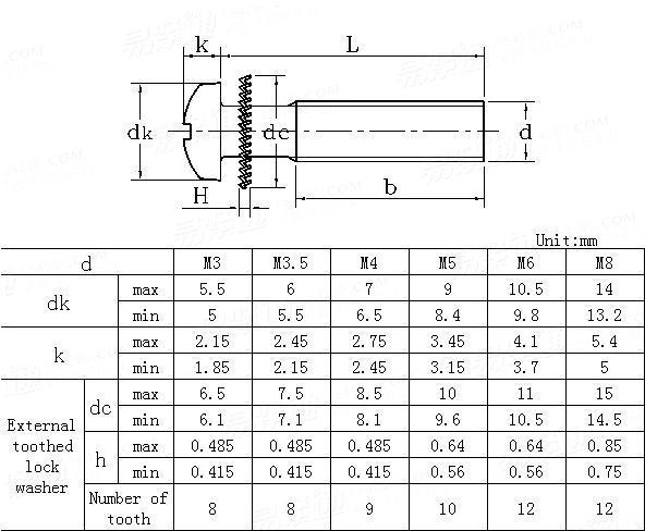 JIS B 1188-1995 Cross recessed pan head screw and serrated lock washer external teeth assemblies