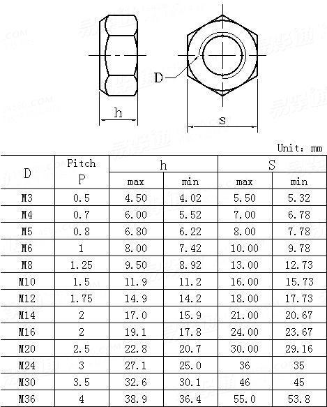 JIS B 1199-1-2001 All-metal prevailing torque type nuts