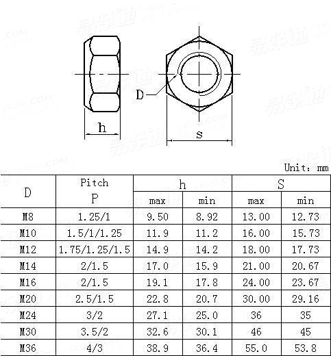 JIS B 1199-1-2001 All-metal prevailing torque type nuts-Fine Thread