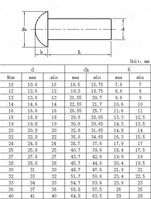 JIS B 1214-1995 Round head rivets