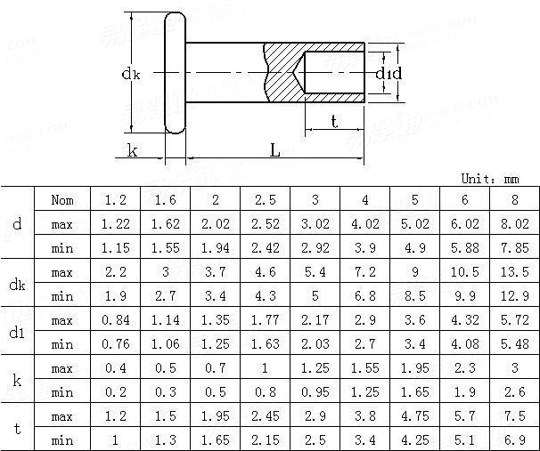 JIS B 1215-1976 Flat head semi-tubular rivets