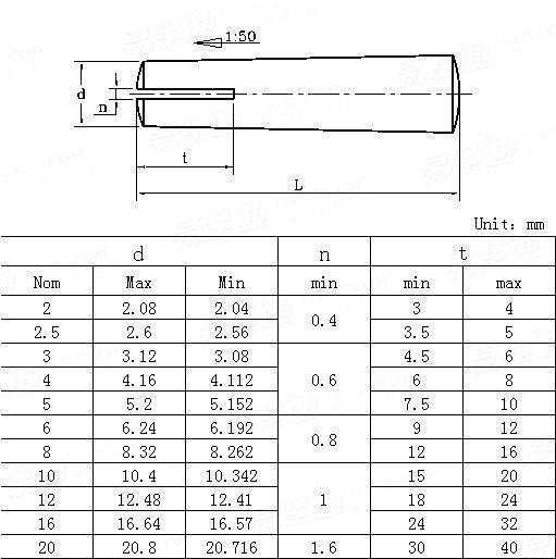 JIS B 1353-1990 Slotted taper pins