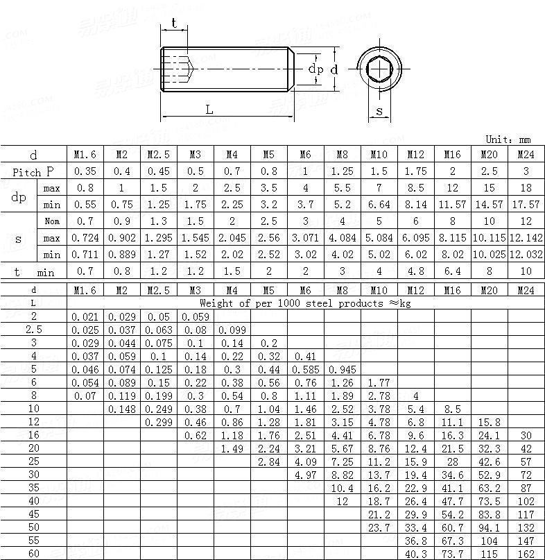NF E 25-171-2004 Hexagon Socket Set Screws With Flat Point