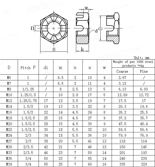 UNI  5594-1976 Slotted and castle low hexagon nuts