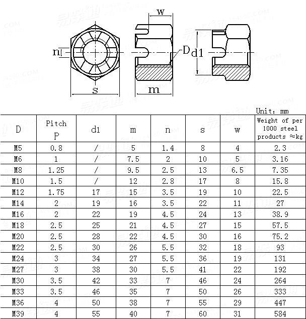 UNI  5595-1976 Slotted and castle hexagon nuts-ISO metric coarse thread-Prouduct grade C