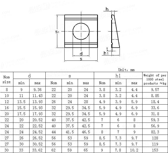 UNI  6598-2002 Channel clamping plates for UNP section (inclination 8%)