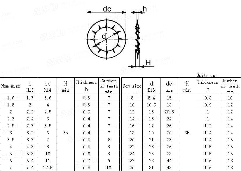 UNI  8842-J-1985 Internal serrated lock washers-form J