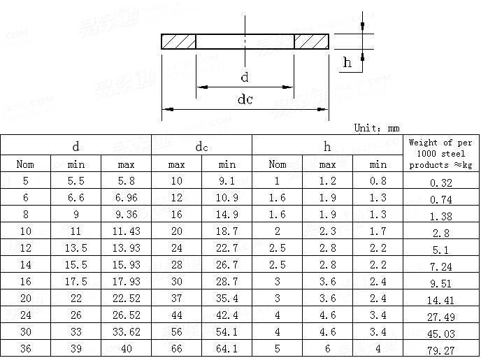 GB /T 95-1985(ISO7091-2000)(GB95-2002) Grade C plain washers
