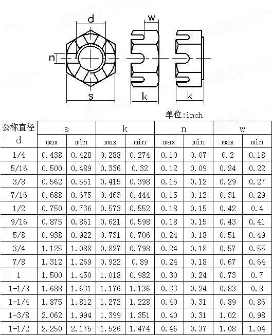 ANSI/ASME B 18.2.2-2015 Hex Thick Slotted Nuts  [Table7]