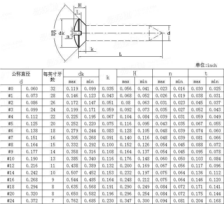 ANSI/ASME B 18.6.1 - 1981 (R2016) Slotted Oval Countersunk Head Wood Screws