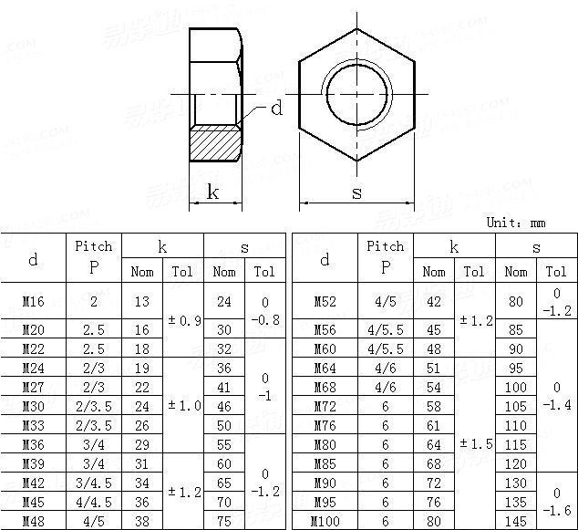 JIS B 1220 - 2010 Hexagon Foundation Nuts
